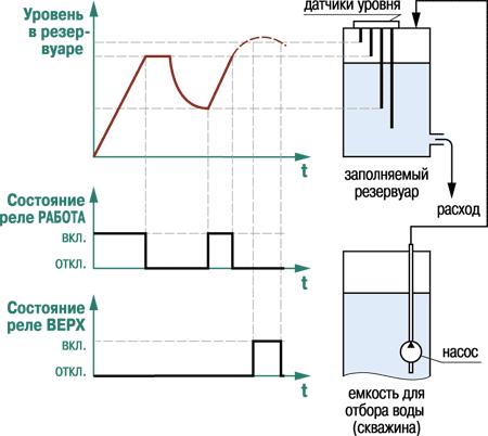 Временная диаграмма работы выходных реле врежиме заполнения резервуара