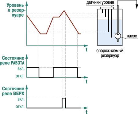 Временная диаграмма работы выходных реле врежиме опорожнения резервуара